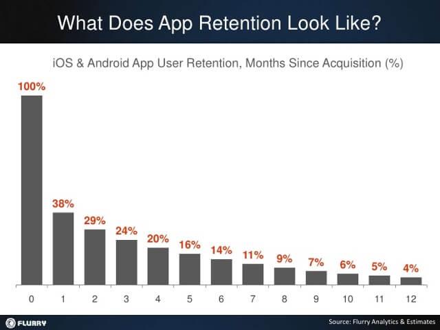 app_retention_stats.jpg