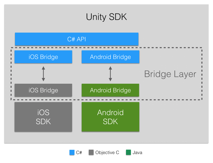 challenges-in-building-unity-native-plugins-intro-sdk-architecture
