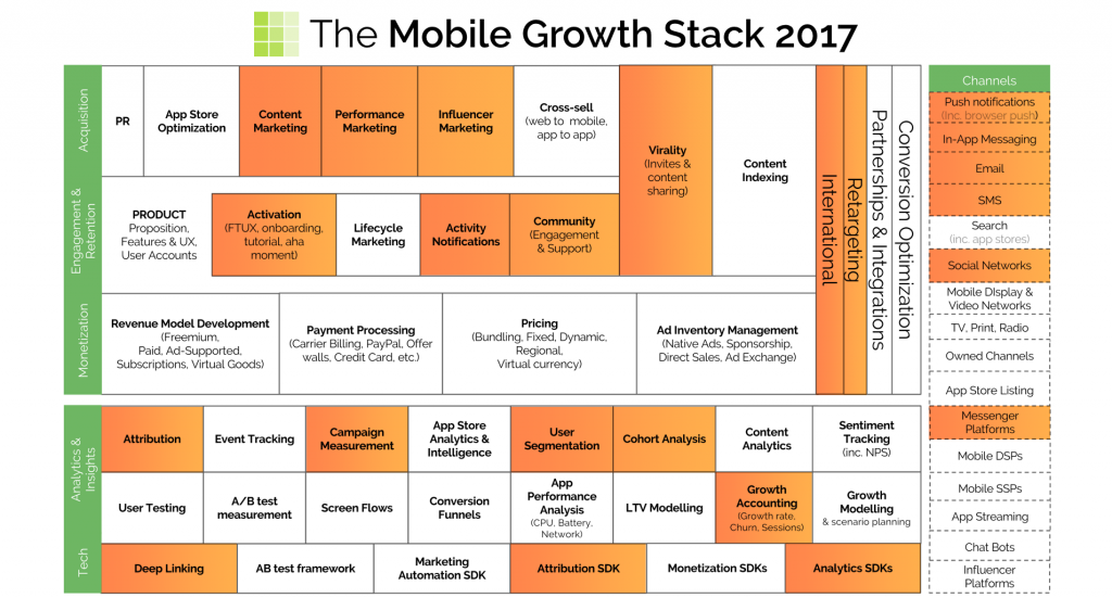mobilegrowthstack getsocial